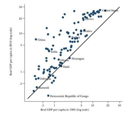 Do poor countries really get richer? | Development economics | Scoop.it