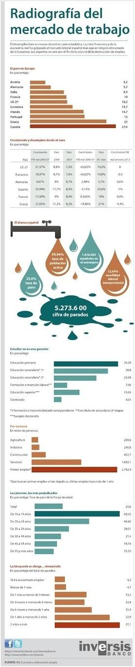infografia-status-de-espa%C3%B1a.jpg (325x1600 pixels) | Toma de decisiones en la empresa | Scoop.it