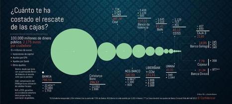 Cinco años y 100.000 millones después: historia del rescate de la banca española - Noticias de Empresas | Emergencia Económica | Scoop.it