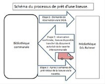Les acquisitions partagées: outil de collaboration et de coopération entre bibliothèques | Actualité | Scoop.it
