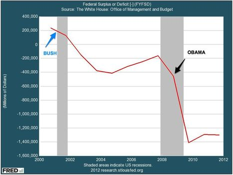 The Truth About Who's Responsible For Our Massive Budget Deficit | Common Sense Politics | Scoop.it
