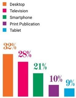 LinkedIn sous-exploité pour le Marketing Content | Relations publiques online | Scoop.it
