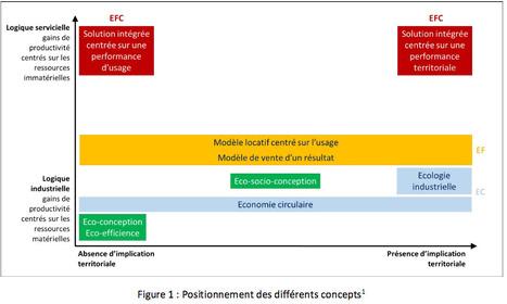 Positionnement de l'économie de la fonctionnalité et de la coopération face aux autres démarches | Nouveaux paradigmes | Scoop.it