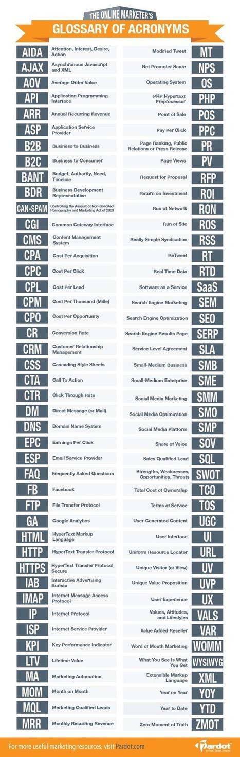 Los 88 Acrónimos Que Todo Marketero Debería Conocer | Las cosas que me importan | Scoop.it