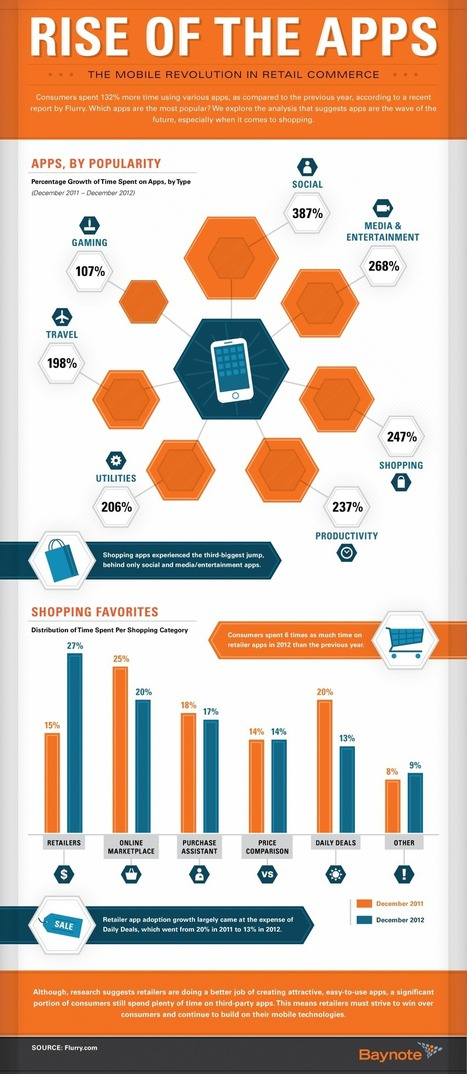 The Rise Of Social Media Apps [INFOGRAPHIC] - AllTwitter | social media strategy | Scoop.it