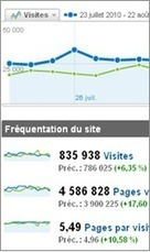 Prestations de taggage / tracking | Converteo | sites web, communication digitale | Scoop.it