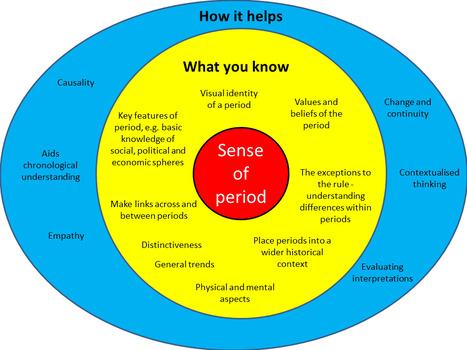 Sense of period - Radical History | General History | Scoop.it