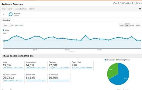 How to Utilize Google Analytics for a Small Business | Internet Marketing | Scoop.it