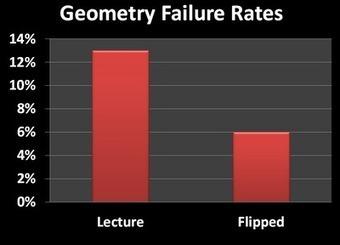 Flipped Classroom - Byron High School Mathematics Department | Teaching | Scoop.it