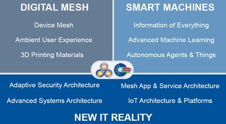 Gartner's 2016 Strategic Technology List, Featuring Internet Of Everything, Smart Machines And Digital Mesh | Front End Innovation | Scoop.it