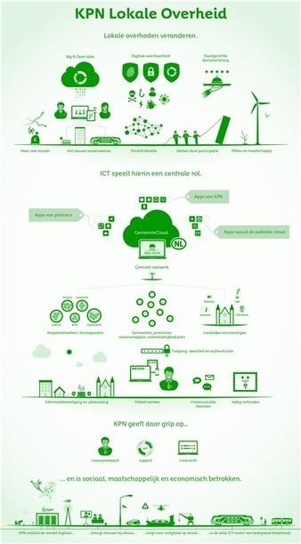 De slimme stad - Binnenlandsbestuur | Open Data Eindhoven | Scoop.it