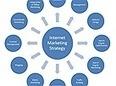 Kinh tế khó khăn Internet Marketing lên ngôi - VTC | Vietnam Brands | Scoop.it
