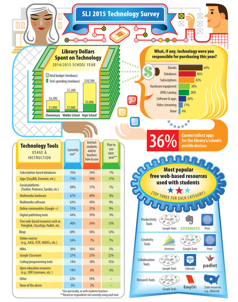 School Librarians Want More Tech—and Bandwidth | SLJ  2015 Tech Survey | SchoolLibrariesTeacherLibrarians | Scoop.it