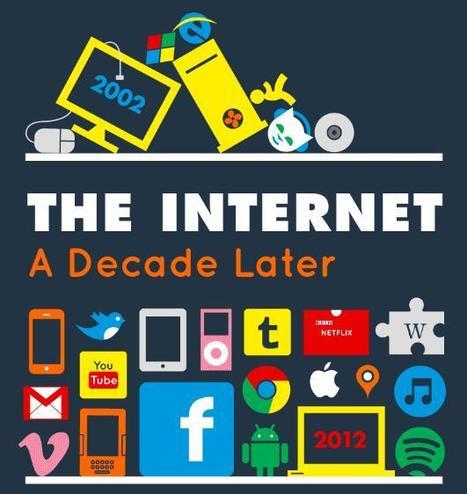 Infographie : l'évolution d'Internet entre 2002 et 2012 | Toulouse networks | Scoop.it