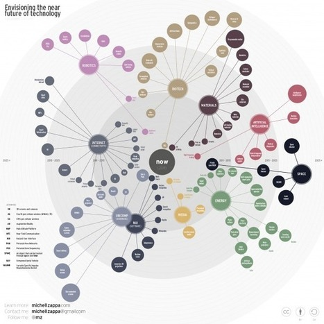 20 Great Visualizations of 2011 | :: The 4th Era :: | Scoop.it