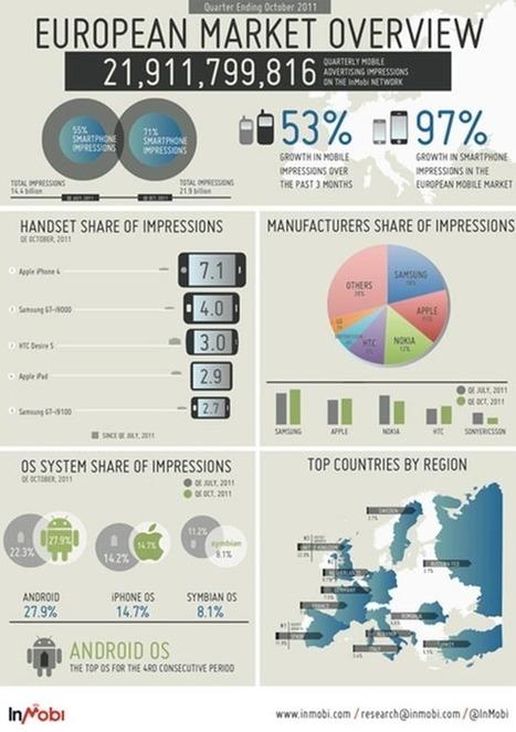 Proposé par Jean-Luc Prieto                Thème : Version Mobile                                               L'audience de l'Internet mobile dans le monde, en France, quelle répartition? | Marke... | Veille Informatique : Lettre Décembre 2013 | Scoop.it