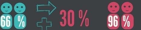 #infografía sobre el uso de dispositivos móviles en relación con el ... | Ecommerce | Scoop.it