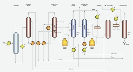Furfural Refining Process | Furfural and its many By-products | Scoop.it