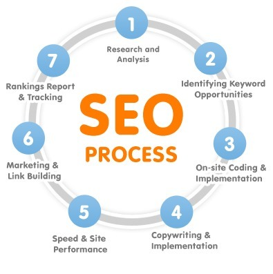 SEO Services Company - Rank High on Search Engines‎ | Online Marketing Company | Scoop.it