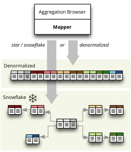 Star Browser, Part 2: Joins and Denormalization | ArcPY - Python | Scoop.it