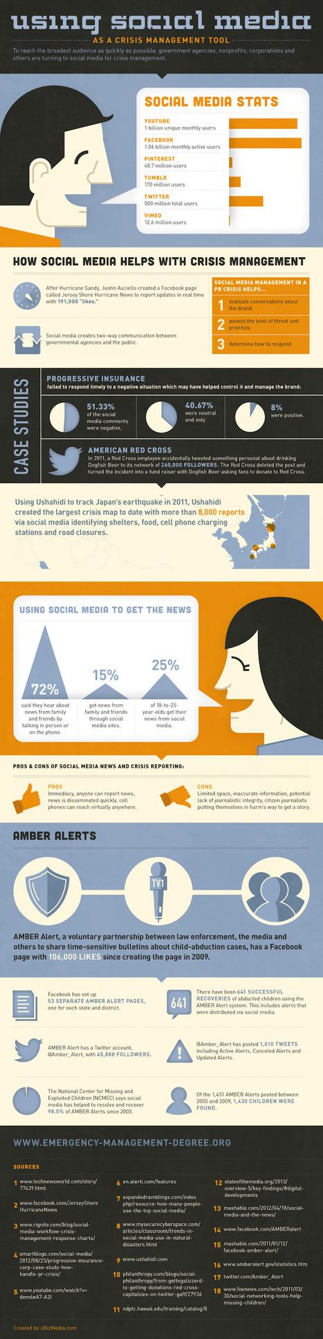 [infographie] Les réseaux sociaux, outils de gestion de crises | Be_Graphic | Scoop.it