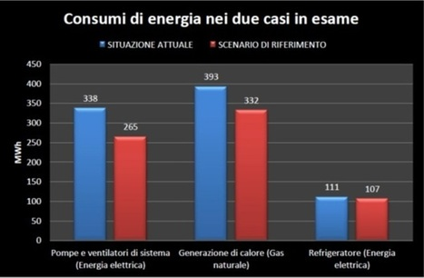 Come taglio i consumi energetici di un edificio pubblico | QualEnergia.it | energy management and use of renewable | Scoop.it