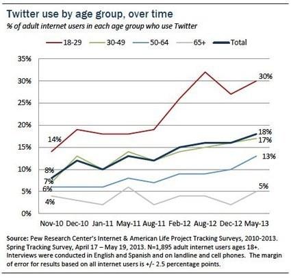 Le nombre d'utilisateurs de Twitter a plus que ... | Outils numériques pour associations | Scoop.it