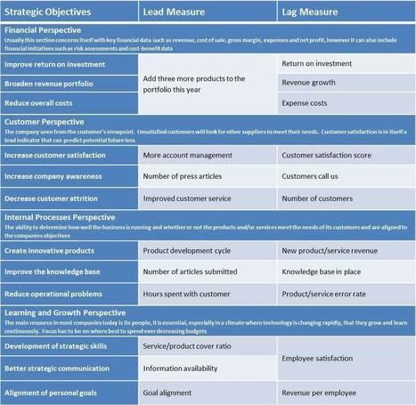 Lead and Lag Indicators | Beyond Marketing | Scoop.it