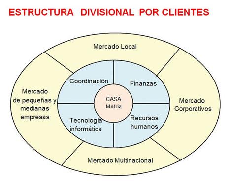 ADMINISTRACIÓN MODERNA: ESTRUCTURAS ORGANIZACIONALES | Estructuras Organizacionales | Scoop.it