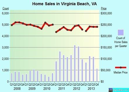 Virginia Beach, Virginia (VA) profile: population, maps, real estate, averages, homes, statistics, relocation, travel, jobs, hospitals, schools, crime, moving, houses, news | FCHS AP HUMAN GEOGRAPHY | Scoop.it