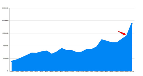 Facebook Drives Massive New Surge Of Traffic To Publishers - BuzzFeed   social media   Scoop.it