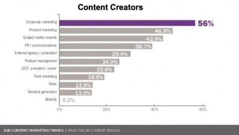 B2B Content Marketing Trends for 2014 [Research] - Heidi Cohen