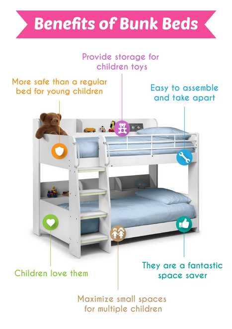 Benefits of Bunk beds | ferelrew | Scoop.it