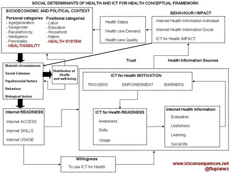 #ICTconsequences » Blog Archive » Social determinants of Health and ICT for Health (eHealth) conceptual framework | The Networked Home | Scoop.it