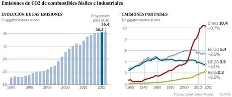 La economía mundial consigue crecer sin aumentar las emisiones de CO2 | Climax | Scoop.it