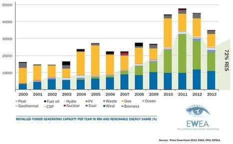 Statistiques mondiales sur l'énergie éolienne en 2013 : une croissance en déclin, notamment en Europe [vidéo] - notre-planete.info | Eolien en bref | Scoop.it
