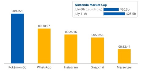 People are already spending more time with 'Pokemon GO' than they are with Snapchat | Entrepreneurship, Innovation | Scoop.it