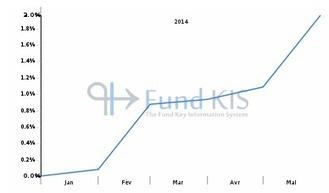 FR0011548858 - ZENITH SELECTION AC | Fonds OPCVM les plus consultés sur Fund KIS | Scoop.it