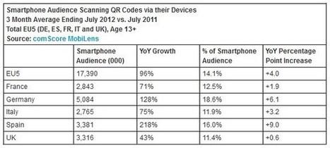 Les utilisateurs européens de QR codes ont doublé en un an d'après comScore - Offremedia   Mobinautes   Scoop.it