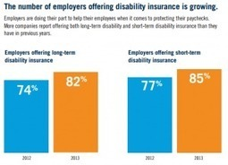 Employee Benefits Trends: Employers Taking Action | HR Environment | Scoop.it