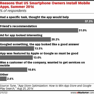 Retargeting Is a Must for App Marketers - eMarketer | Mobile Customer Experience Management | Scoop.it