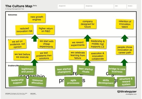 Best Practices: How To Use The Culture Map | Learning Organizations | Scoop.it