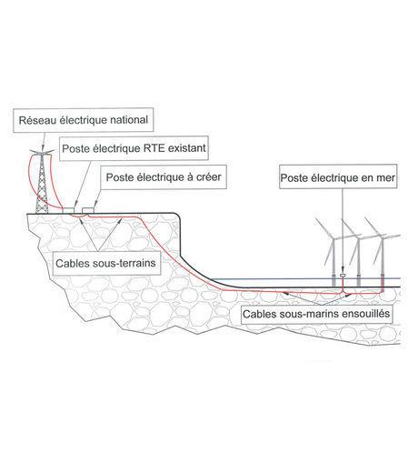 Fonctionnement d'une éolienne offshore | fonctionnement et developpement éolien | Scoop.it