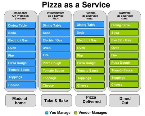 Pizza as a Service | Cloud & Mobility | Scoop.it