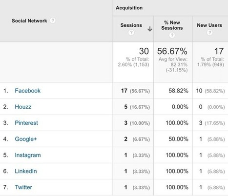 Three Ways to Use Google Analytics to Evaluate Your Audience | Social Media Examiner | SocialMoMojo Web | Scoop.it