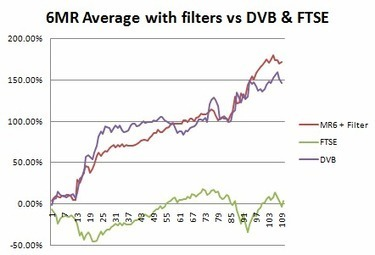 Trend following vs Mean Reversion Averages | Algorithmic Trading | Scoop.it