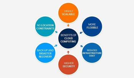 Benefits of Cloud Computing - KNOWARTH | KNOWARTH Technologies | Scoop.it