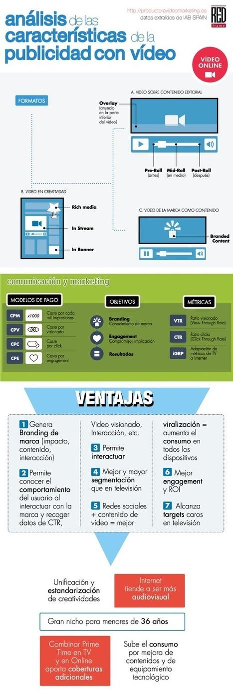 Análisis de las características de la publicidad con vídeo #infografia #marketing | CUED | Scoop.it