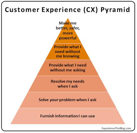 Pourquoi 81% des initiatives d'expérience clients sont des échecs?   Distribution - Innovation   Scoop.it