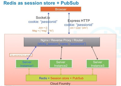 Scaling Real-time Apps on Cloud Foundry Using Node.js and RabbitMQ - Platform as a Service Magazine | Cloud PaaS BigData Hadoop CloudFoundry Java Ruby | Scoop.it